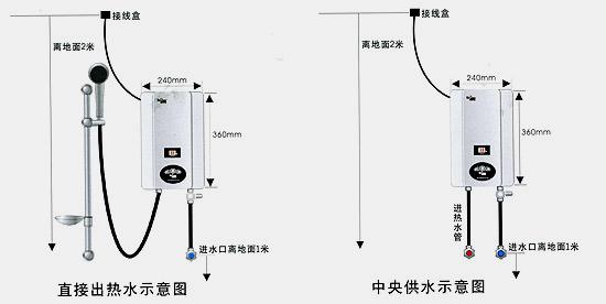 即热式电热水器,电动车充电器